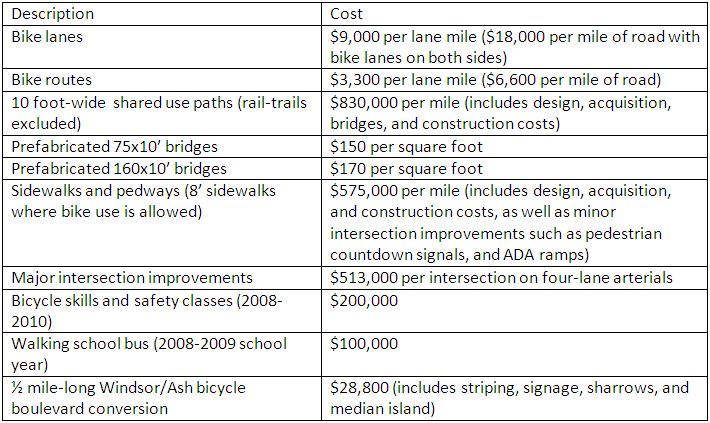 Table showing costs of infrastructure improvements.